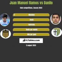 Juan Manuel Ramos vs Danilo h2h player stats