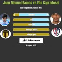 Juan Manuel Ramos vs Elio Capradossi h2h player stats