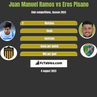Juan Manuel Ramos vs Eros Pisano h2h player stats