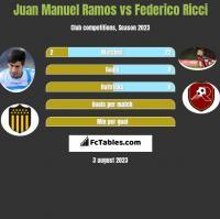 Juan Manuel Ramos vs Federico Ricci h2h player stats