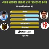 Juan Manuel Ramos vs Francesco Belli h2h player stats