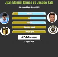 Juan Manuel Ramos vs Jacopo Sala h2h player stats