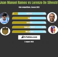 Juan Manuel Ramos vs Lorenzo De Silvestri h2h player stats