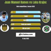 Juan Manuel Ramos vs Luka Krajnc h2h player stats