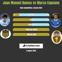 Juan Manuel Ramos vs Marco Capuano h2h player stats