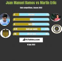 Juan Manuel Ramos vs Martin Erlic h2h player stats