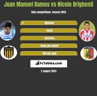 Juan Manuel Ramos vs Nicolo Brighenti h2h player stats