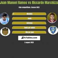 Juan Manuel Ramos vs Riccardo Marchizza h2h player stats