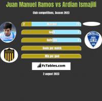 Juan Manuel Ramos vs Ardian Ismajili h2h player stats
