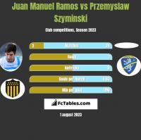 Juan Manuel Ramos vs Przemyslaw Szyminski h2h player stats