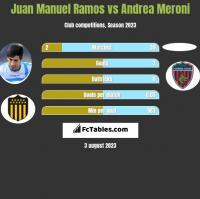 Juan Manuel Ramos vs Andrea Meroni h2h player stats