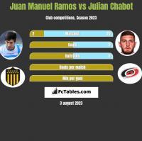 Juan Manuel Ramos vs Julian Chabot h2h player stats