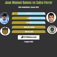 Juan Manuel Ramos vs Salva Ferrer h2h player stats