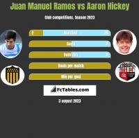 Juan Manuel Ramos vs Aaron Hickey h2h player stats