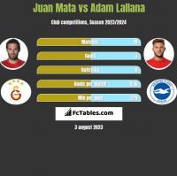 Juan Mata vs Adam Lallana h2h player stats