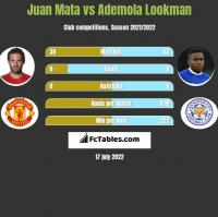 Juan Mata vs Ademola Lookman h2h player stats