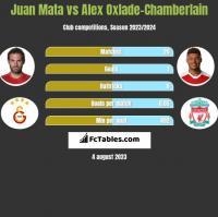 Juan Mata vs Alex Oxlade-Chamberlain h2h player stats