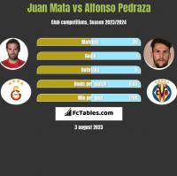 Juan Mata vs Alfonso Pedraza h2h player stats