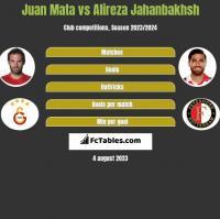 Juan Mata vs Alireza Jahanbakhsh h2h player stats