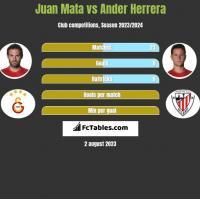 Juan Mata vs Ander Herrera h2h player stats