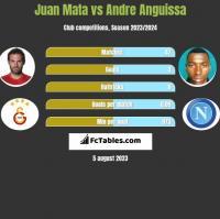 Juan Mata vs Andre Anguissa h2h player stats