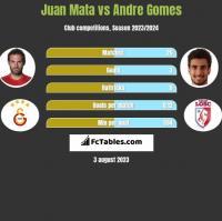 Juan Mata vs Andre Gomes h2h player stats