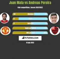 Juan Mata vs Andreas Pereira h2h player stats