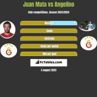 Juan Mata vs Angelino h2h player stats