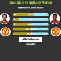 Juan Mata vs Anthony Martial h2h player stats