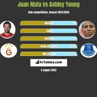 Juan Mata vs Ashley Young h2h player stats