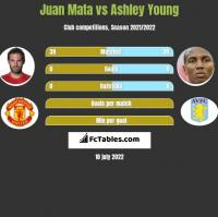 Juan Mata vs Ashley Young h2h player stats