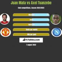 Juan Mata vs Axel Tuanzebe h2h player stats