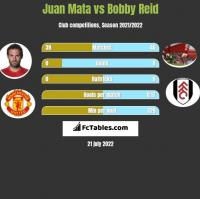 Juan Mata vs Bobby Reid h2h player stats