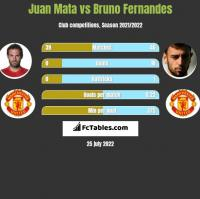 Juan Mata vs Bruno Fernandes h2h player stats