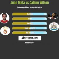 Juan Mata vs Callum Wilson h2h player stats