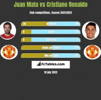 Juan Mata vs Cristiano Ronaldo h2h player stats