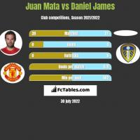 Juan Mata vs Daniel James h2h player stats