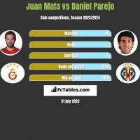 Juan Mata vs Daniel Parejo h2h player stats