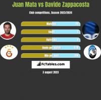 Juan Mata vs Davide Zappacosta h2h player stats
