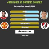 Juan Mata vs Dominic Solanke h2h player stats