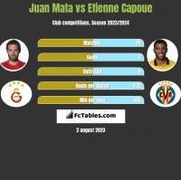 Juan Mata vs Etienne Capoue h2h player stats