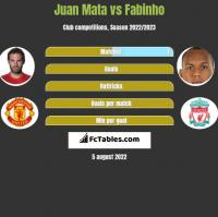 Juan Mata vs Fabinho h2h player stats