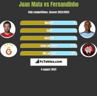 Juan Mata vs Fernandinho h2h player stats