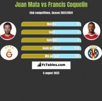 Juan Mata vs Francis Coquelin h2h player stats