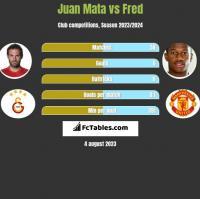 Juan Mata vs Fred h2h player stats