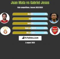Juan Mata vs Gabriel Jesus h2h player stats