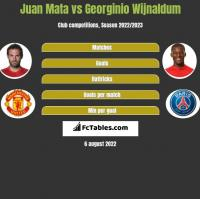 Juan Mata vs Georginio Wijnaldum h2h player stats