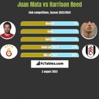 Juan Mata vs Harrison Reed h2h player stats