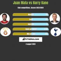Juan Mata vs Harry Kane h2h player stats