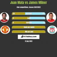 Juan Mata vs James Milner h2h player stats